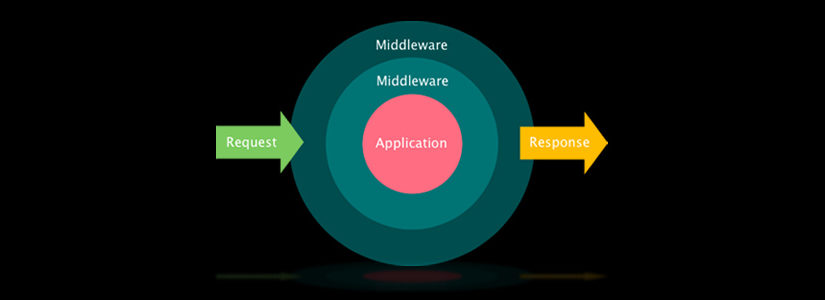 Laravel 5: HTTP Ara Katmanı (Middleware)